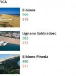 Friulani classifica spiagge migliori